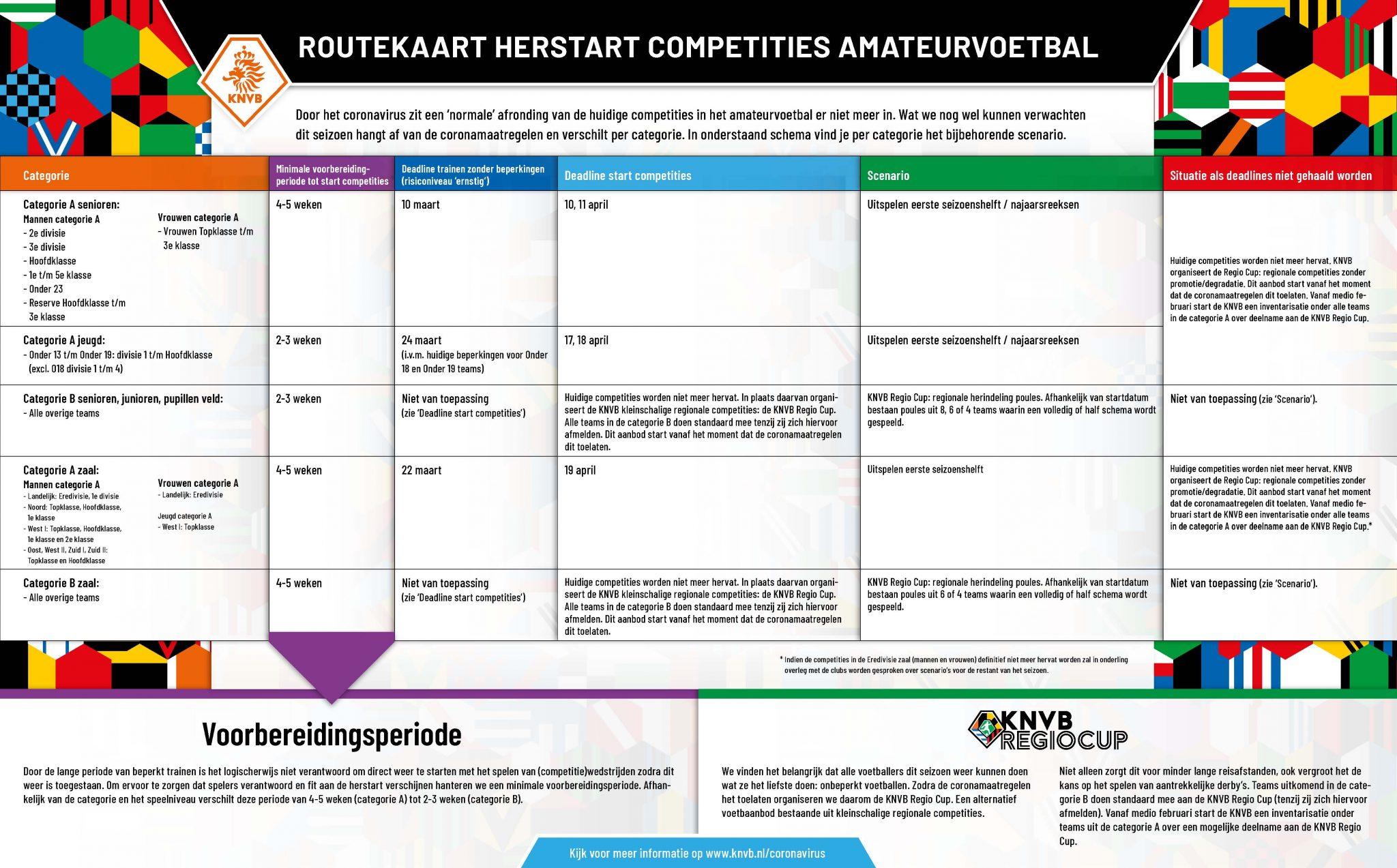 Routekaart herstart competities